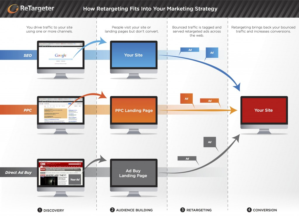 Retargeting-In-Uw-Online-Marketing-Mix