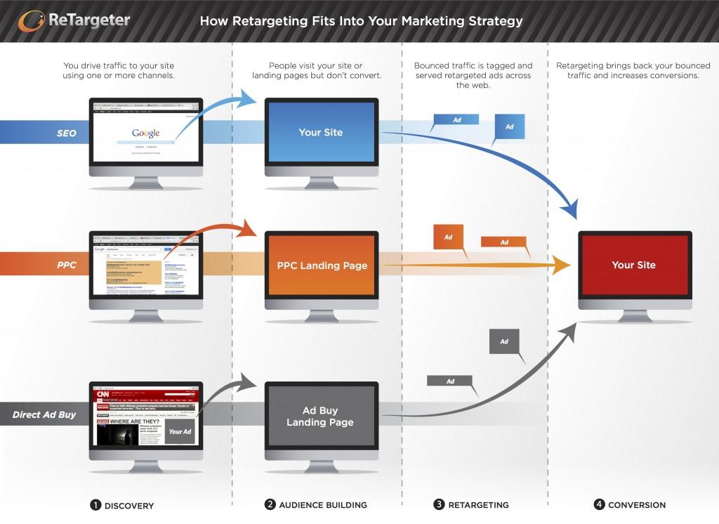 Retargeting-In-Uw-Online-Marketing-Mix