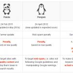 SEO Kalender Met Belangrijke Google Updates