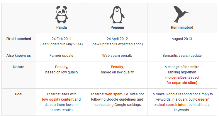 Gogole Panda, Penguin, Hummingbird Google Search Algo Updates