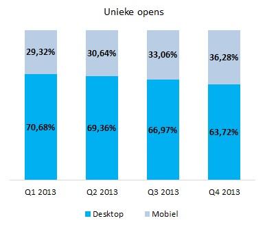 Desktop.Mobiel-Unieke-opens