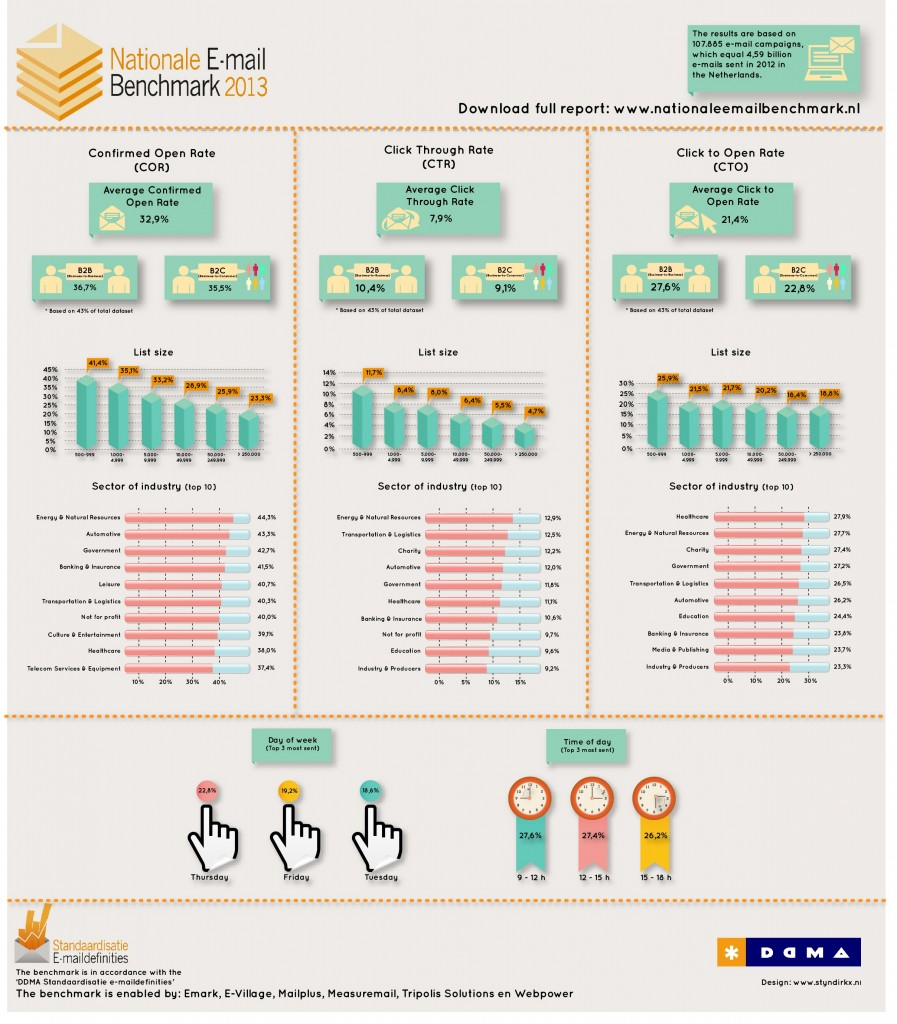 Infographic-Nationale-E-mail-Benchmark-20131
