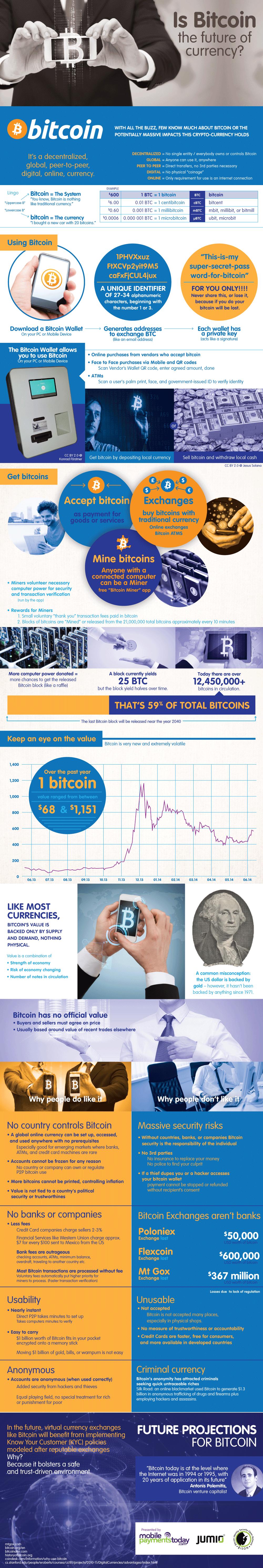 bitcoin-ontwikkelingen en toekomst visie
