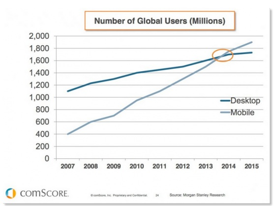 Global-Mobile-Use-vs-Desktop-Use